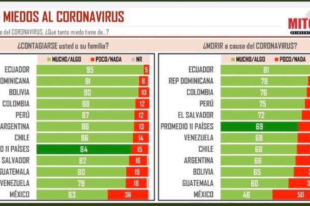 Encuesta revela niveles de miedo al contagio y efectos del Covid-19
