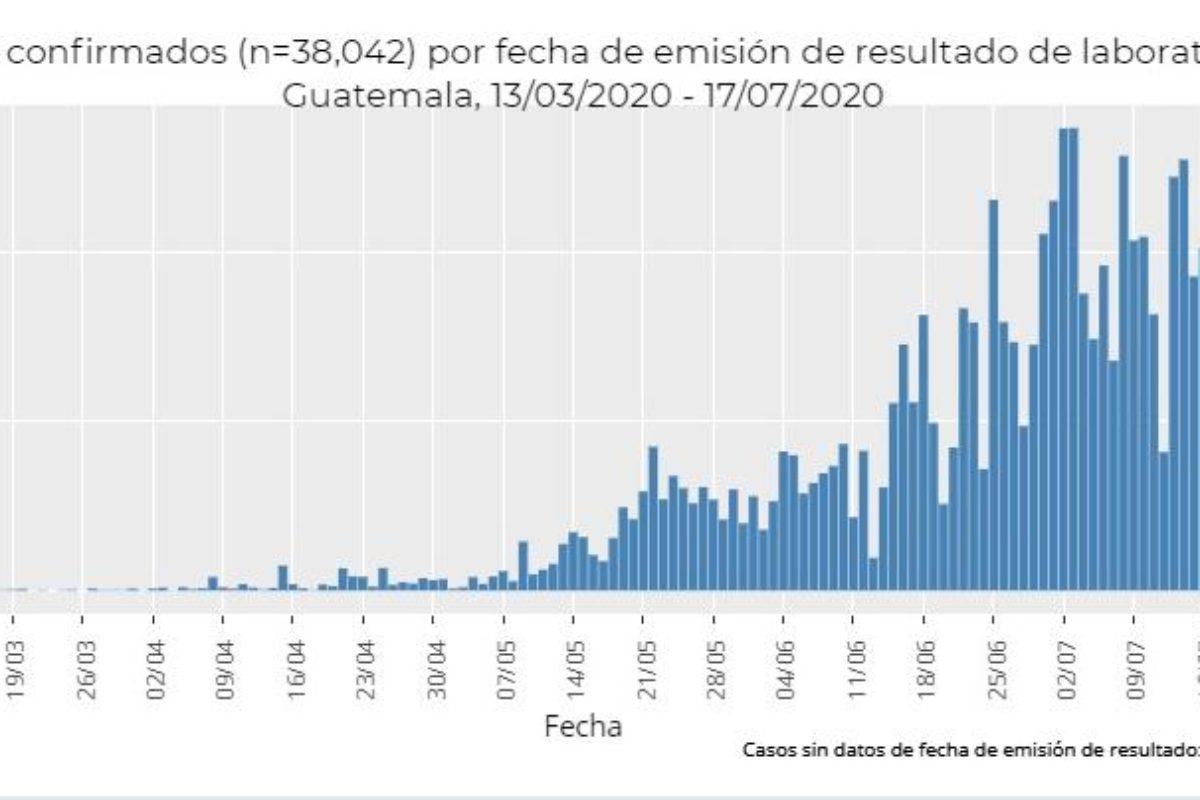 Por error: Cifra de recuperados de Covid-19 es casi cinco veces más que la publicada ayer